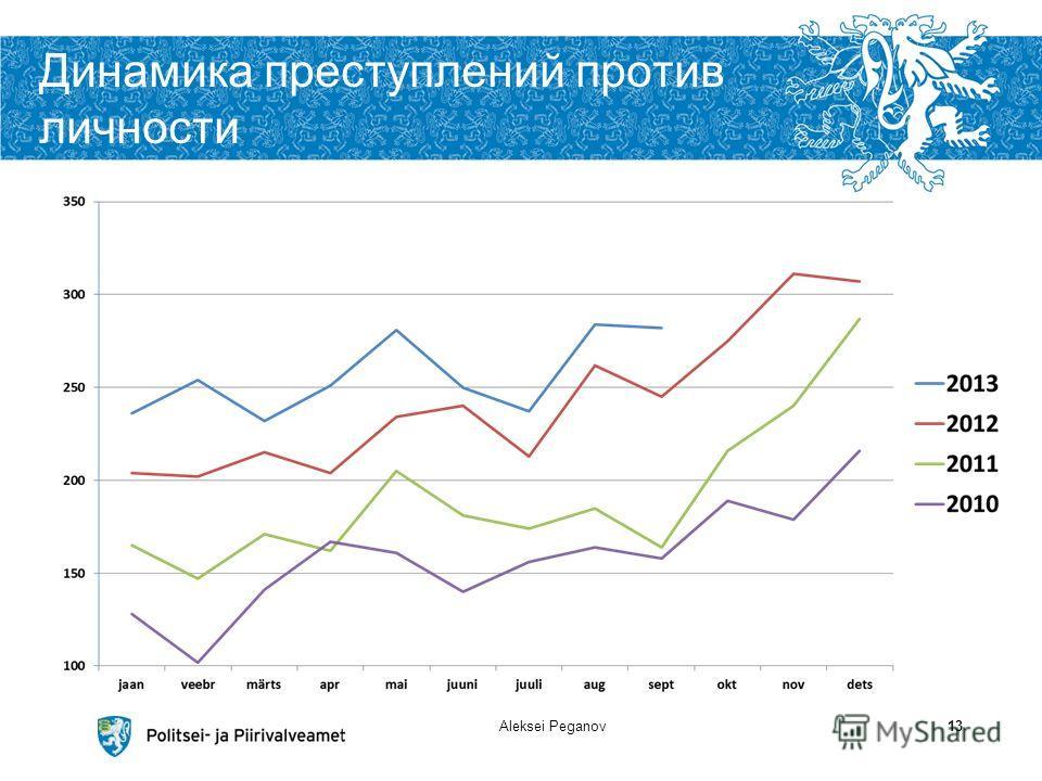 Динамика преступлений против личности Aleksei Peganov13