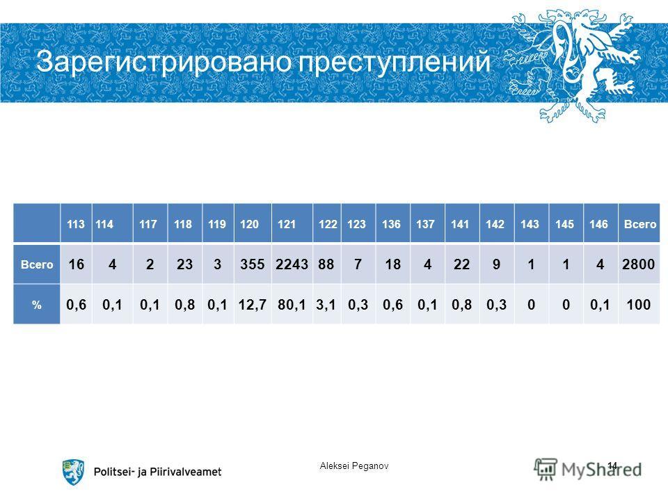 Зарегистрировано преступлений Aleksei Peganov14 113114 117 118 119 120 121 122 123 136 137 141 142 143 145 146Всего 164223335522438871842291142800 % 0,60,1 0,80,112,780,13,10,30,60,10,80,3000,1100