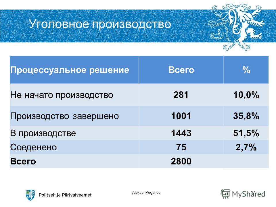 Уголовное производство Aleksei Peganov17 Процессуальное решениеВсего% Не начато производство28110,0% Производство завершено100135,8% В производстве144351,5% Соеденено752,7% Всего2800