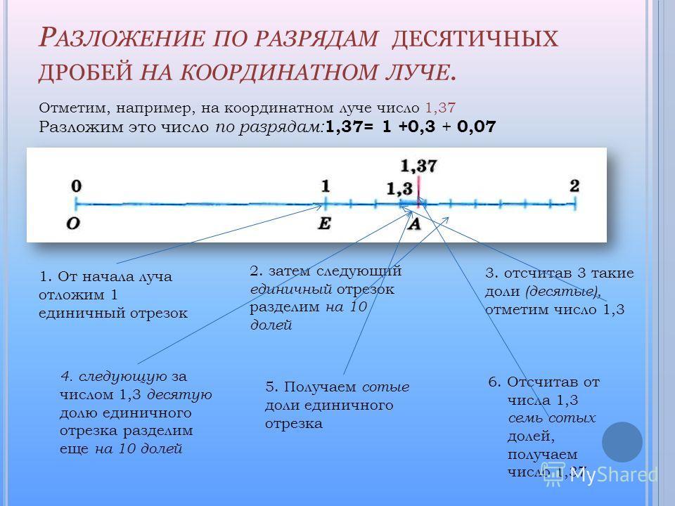 Р АЗЛОЖЕНИЕ ПО РАЗРЯДАМ ДЕСЯТИЧНЫХ ДРОБЕЙ НА КООРДИНАТНОМ ЛУЧЕ. Отметим, например, на координатном луче число 1,37 Разложим это число по разрядам: 1,37= 1 +0,3 + 0,07 1. От начала луча отложим 1 единичный отрезок 2. затем следующий единичный отрезок