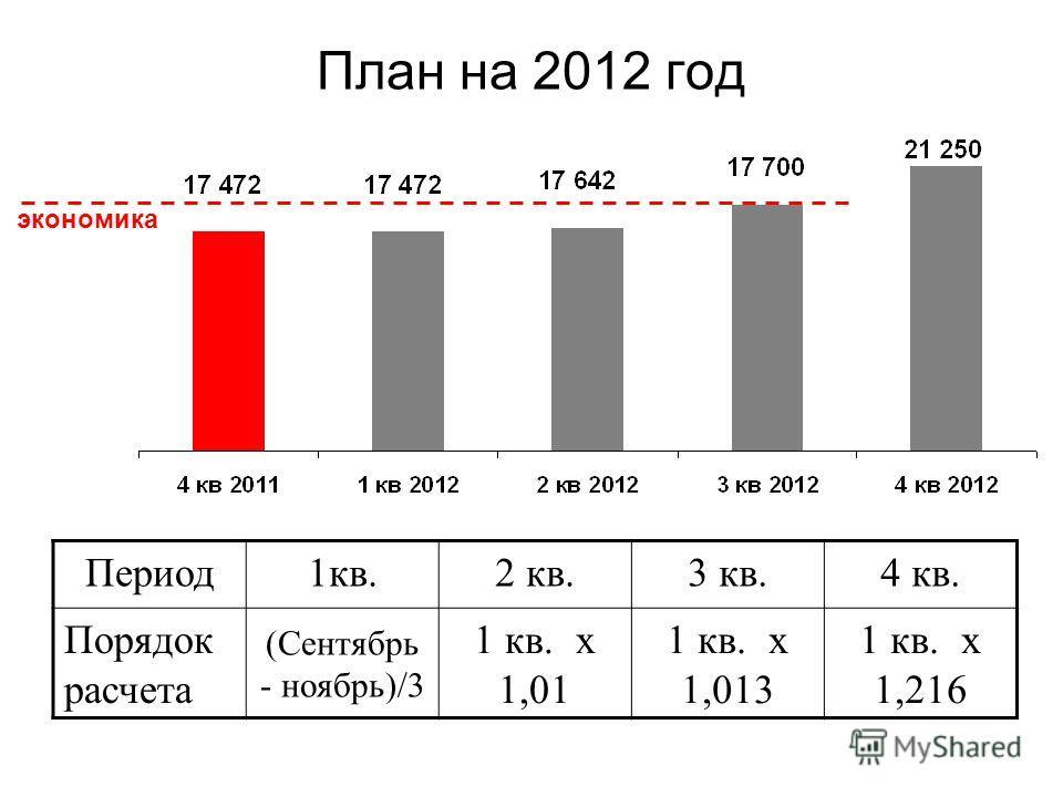План на 2012 год экономика Период1кв.2 кв.3 кв.4 кв. Порядок расчета (Сентябрь - ноябрь)/3 1 кв. х 1,01 1 кв. х 1,013 1 кв. х 1,216
