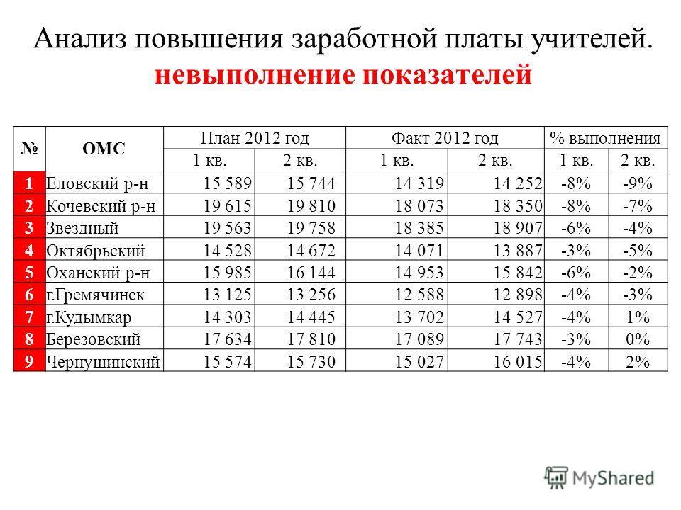 Анализ повышения заработной платы учителей. невыполнение показателей ОМС План 2012 годФакт 2012 год% выполнения 1 кв.2 кв.1 кв.2 кв.1 кв.2 кв. 1Еловский р-н 15 589 15 744 14 319 14 252-8%-9% 2Кочевский р-н 19 615 19 810 18 073 18 350-8%-7% 3Звездный