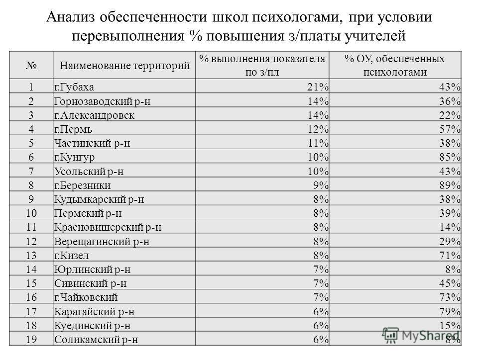 Анализ обеспеченности школ психологами, при условии перевыполнения % повышения з/платы учителей Наименование территорий % выполнения показателя по з/пл % ОУ, обеспеченных психологами 1г.Губаха21%43% 2Горнозаводский р-н14%36% 3г.Александровск14%22% 4г