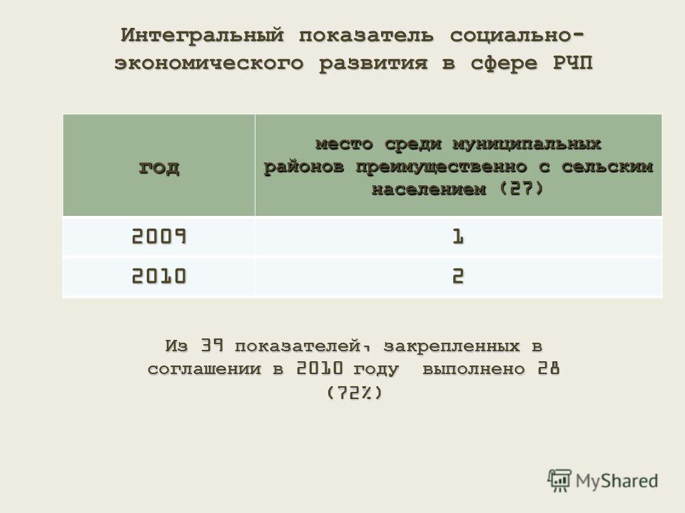 Интегральный показатель социально- экономического развития в сфере РЧП год место среди муниципальных районов преимущественно с сельским населением (27) 20091 20102 Из 39 показателей, закрепленных в соглашении в 2010 году выполнено 28 (72%)
