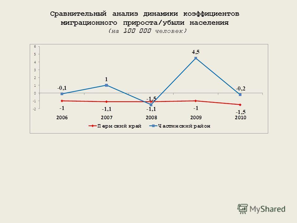 Сравнительный анализ динамики коэффициентов миграционного прироста/убыли населения (на 100 000 человек)