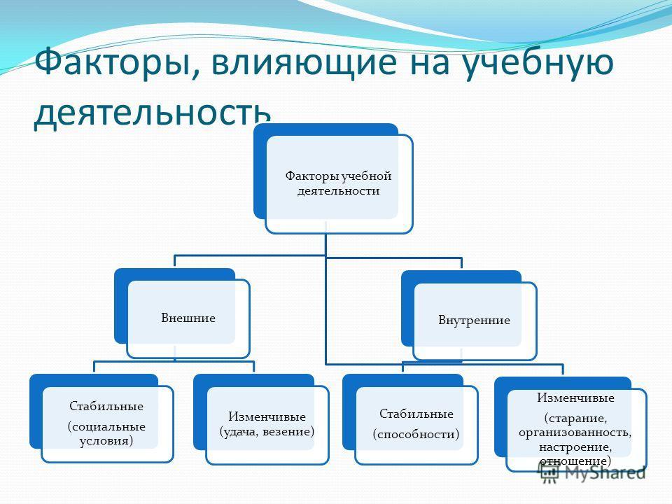 Факторы, влияющие на учебную деятельность Факторы учебной деятельности Внешние Стабильные (социальные условия) Изменчивые (удача, везение) Внутренние Стабильные (способности) Изменчивые (старание, организованность, настроение, отношение)