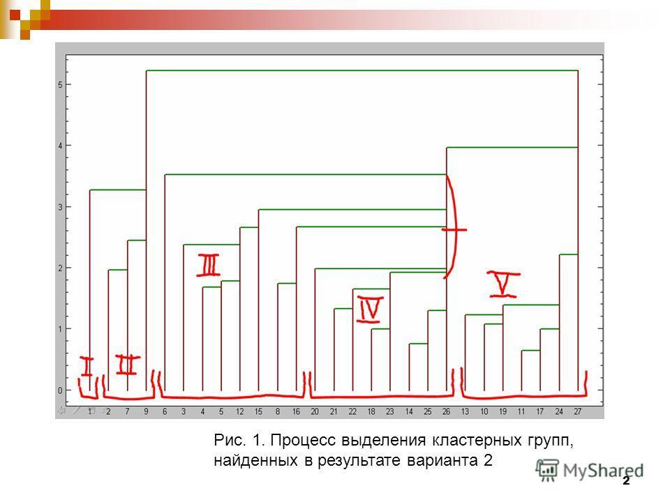 2 Рис. 1. Процесс выделения кластерных групп, найденных в результате варианта 2
