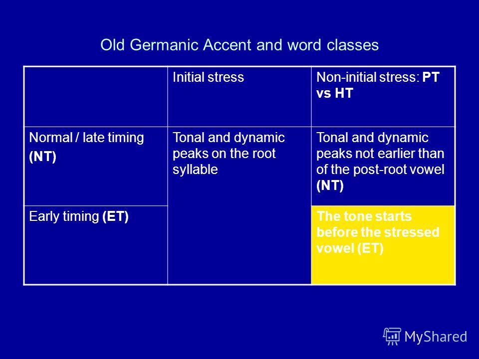 Old Germanic Accent and word classes Initial stressNon-initial stress: РТ vs НТ Normal / late timing (NT) Tonal and dynamic peaks on the root syllable Tonal and dynamic peaks not earlier than of the post-root vowel (NT) Early timing (ET)The tone star