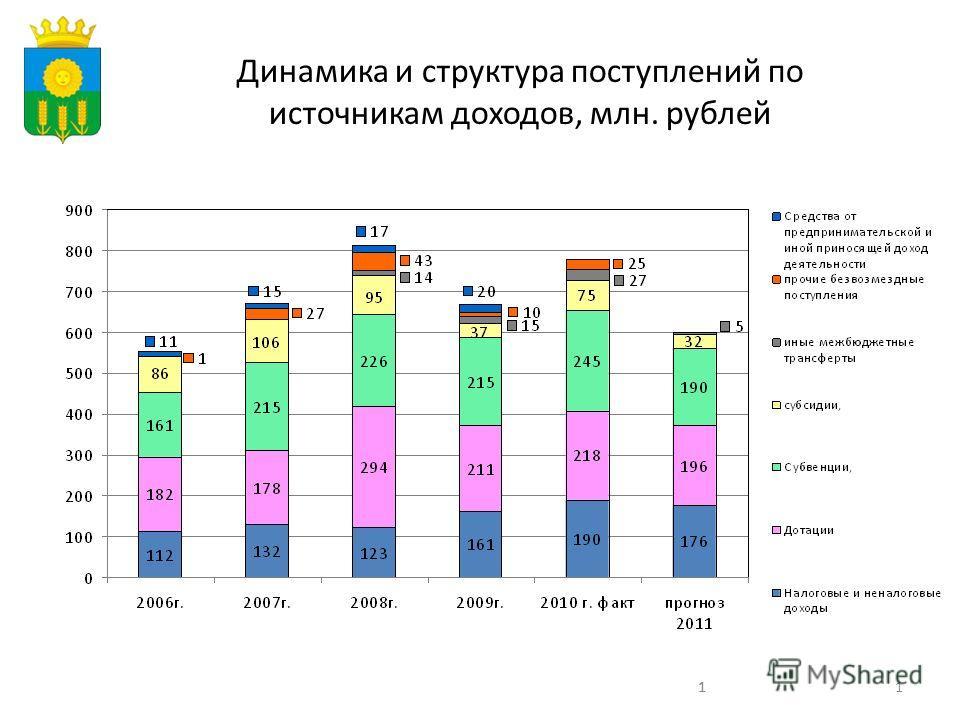 111 Динамика и структура поступлений по источникам доходов, млн. рублей
