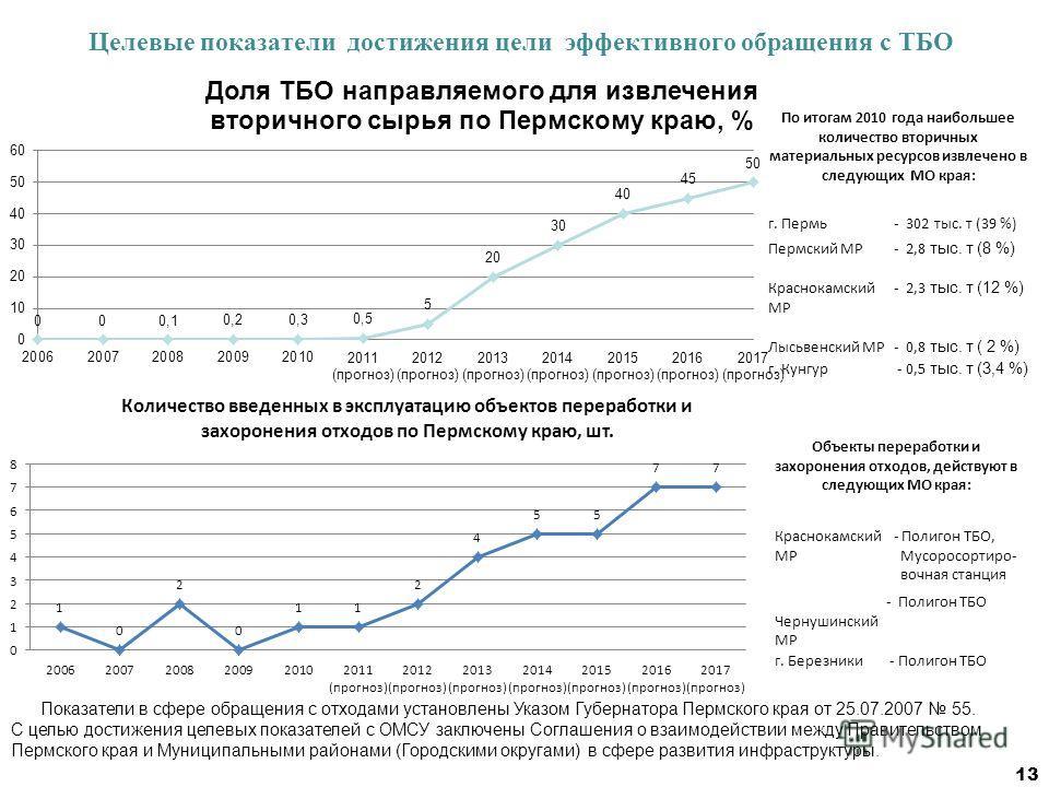 Целевые показатели достижения цели эффективного обращения с ТБО По итогам 2010 года наибольшее количество вторичных материальных ресурсов извлечено в следующих МО края: г. Пермь- 302 тыс. т (39 %) Пермский МР- 2,8 тыс. т (8 %) Краснокамский МР - 2,3