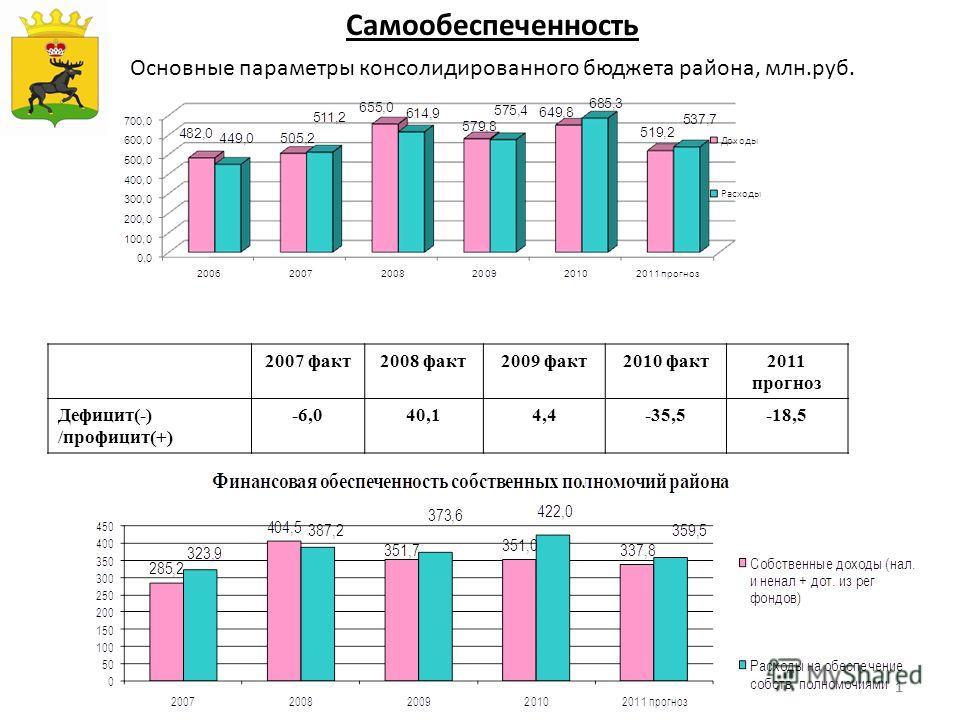111 Основные параметры консолидированного бюджета района, млн.руб. Самообеспеченность Герб МР(ГО) 2007 факт2008 факт2009 факт2010 факт2011 прогноз Дефицит(-) /профицит(+) -6,040,14,4-35,5-18,5