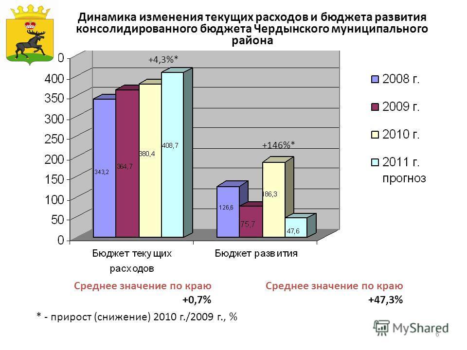 6 Динамика изменения текущих расходов и бюджета развития консолидированного бюджета Чердынского муниципального района * - прирост (снижение) 2010 г./2009 г., % Среднее значение по краю +0,7% Среднее значение по краю +47,3% Герб МР(ГО) +4,3%* +146%*