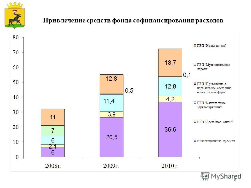 99 Привлечение средств фонда софинансирования расходов Герб МР(ГО)