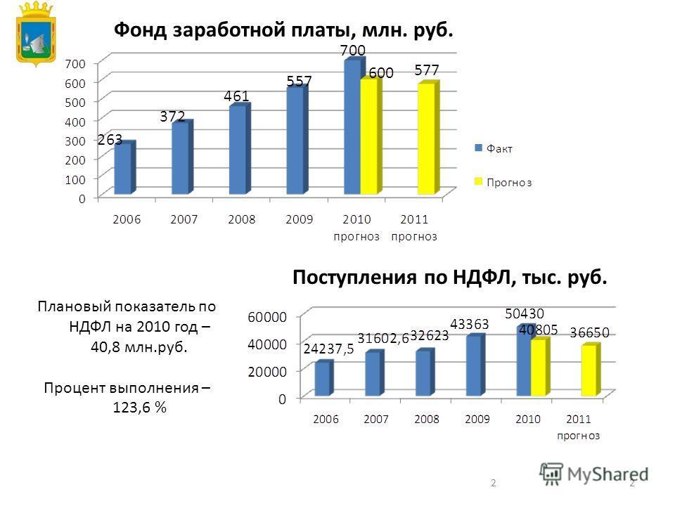 22 Поступления по НДФЛ, тыс. руб. Плановый показатель по НДФЛ на 2010 год – 40,8 млн.руб. Процент выполнения – 123,6 % Фонд заработной платы, млн. руб.