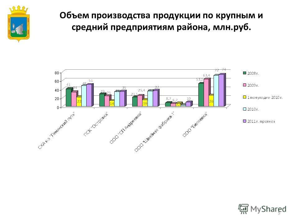 5 Объем производства продукции по крупным и средний предприятиям района, млн.руб.