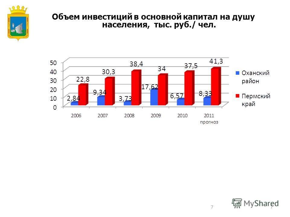 77 Объем инвестиций в основной капитал на душу населения, тыс. руб./ чел.