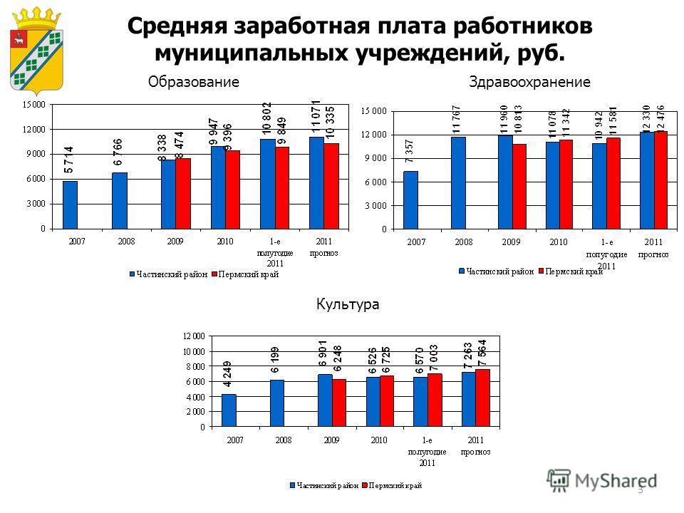 3 Средняя заработная плата работников муниципальных учреждений, руб. ОбразованиеЗдравоохранение Культура