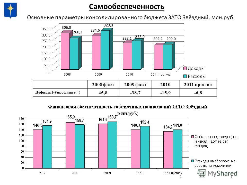 11 Основные параметры консолидированного бюджета ЗАТО Звёздный, млн.руб. Самообеспеченность 2008 факт2009 факт20102011 прогноз Дефицит(-)/профицит(+) 45,8-38,7-15,9-6,8