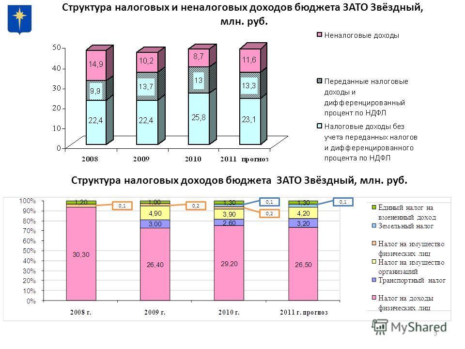 3 Структура налоговых и неналоговых доходов бюджета ЗАТО Звёздный, млн. руб. Структура налоговых доходов бюджета ЗАТО Звёздный, млн. руб. 0,10,2 0,1