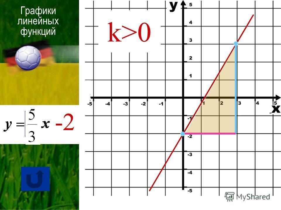 Графики линейных функций k>0 -2