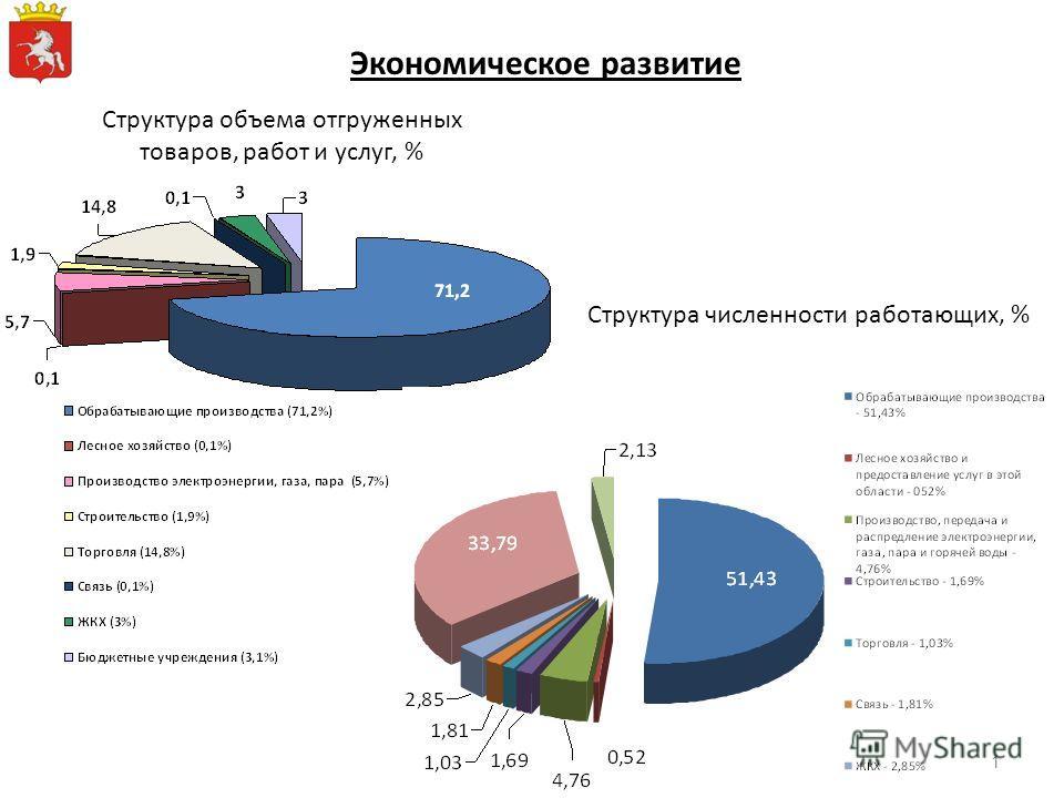 Экономическое развитие Структура объема отгруженных товаров, работ и услуг, % Структура численности работающих, % 1
