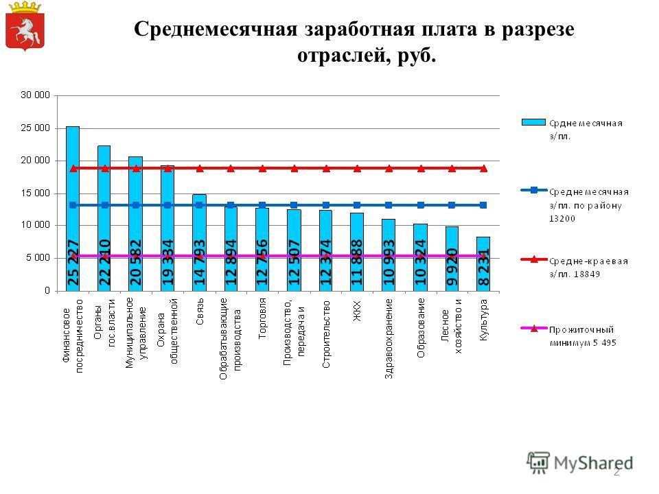 Среднемесячная заработная плата в разрезе отраслей, руб. 2