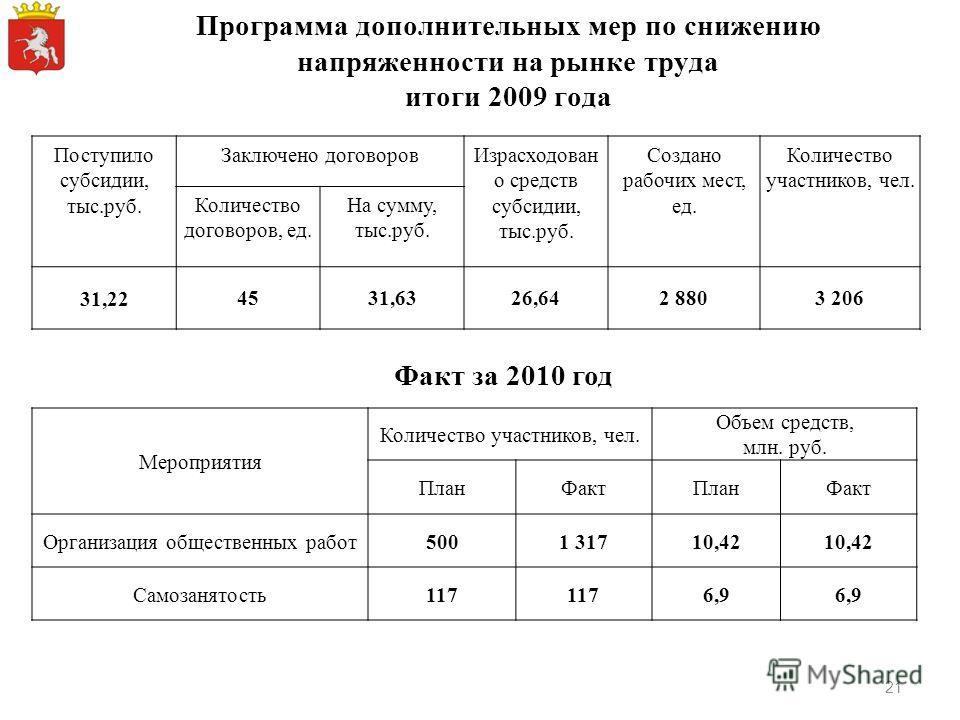 Программа дополнительных мер по снижению напряженности на рынке труда итоги 2009 года Поступило субсидии, тыс.руб. Заключено договоровИзрасходован о средств субсидии, тыс.руб. Создано рабочих мест, ед. Количество участников, чел. Количество договоров