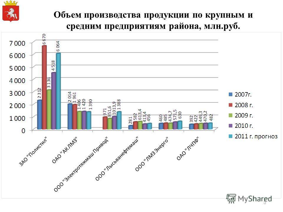 Объем производства продукции по крупным и средним предприятиям района, млн.руб. 5