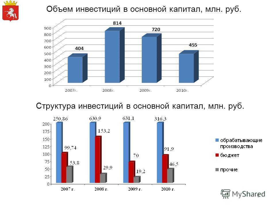Структура инвестиций в основной капитал, млн. руб. Объем инвестиций в основной капитал, млн. руб. 6
