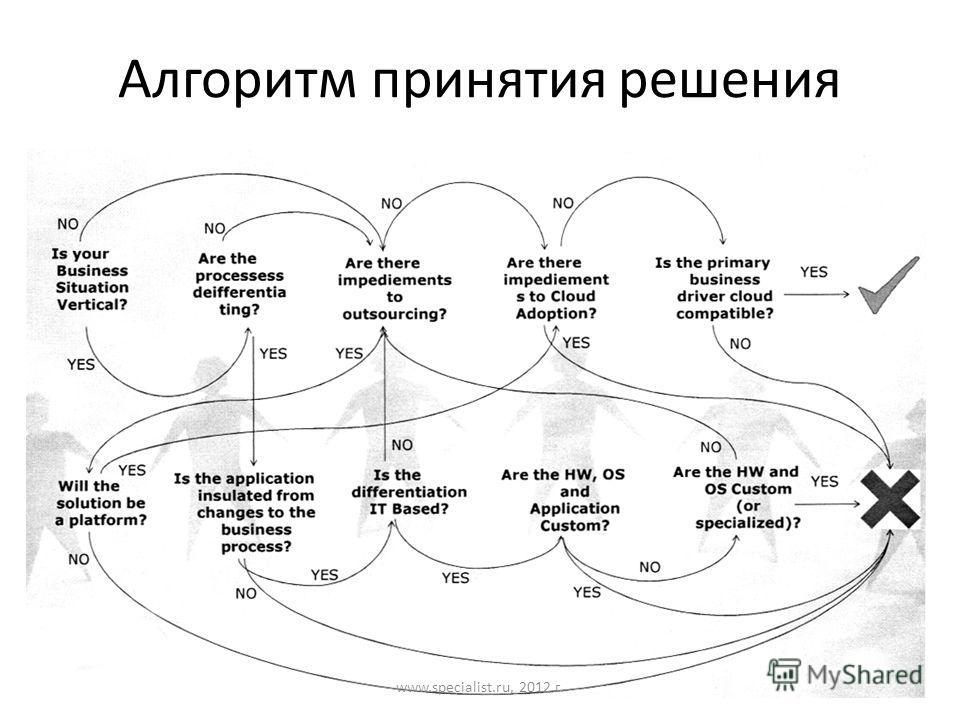 Алгоритм принятия решения www.specialist.ru, 2012 г.