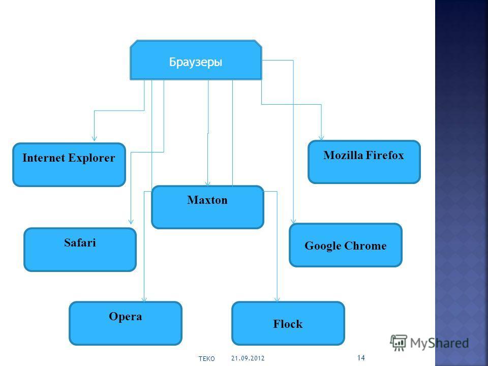 21.09.2012 TEKO 14 Браузеры Internet Explorer Mozilla Firefox Opera Safari Google Chrome Flock Maxton