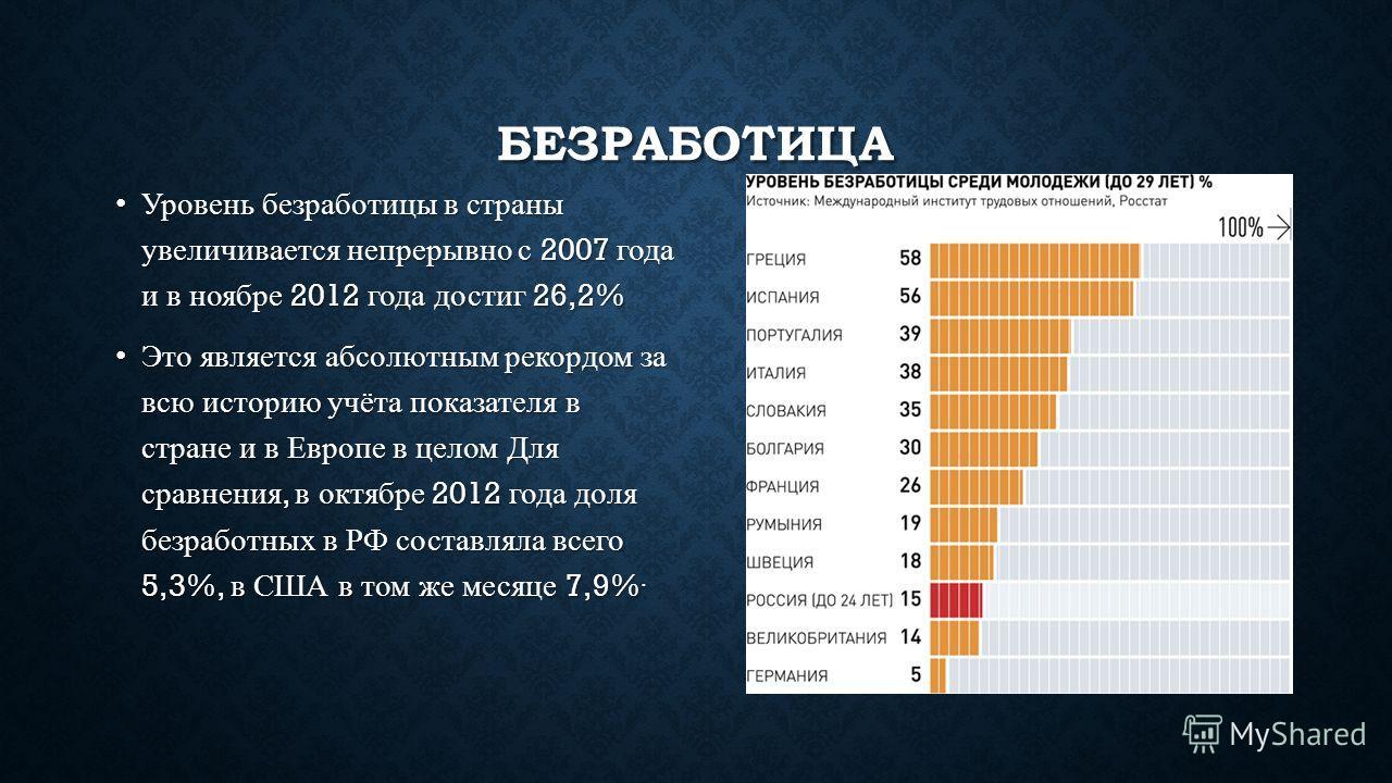 БЕЗРАБОТИЦА Уровень безработицы в страны увеличивается непрерывно с 2007 года и в ноябре 2012 года достиг 26,2% Это является абсолютным рекордом за всю историю учёта показателя в стране и в Европе в целом Для сравнения, в октябре 2012 года доля безра