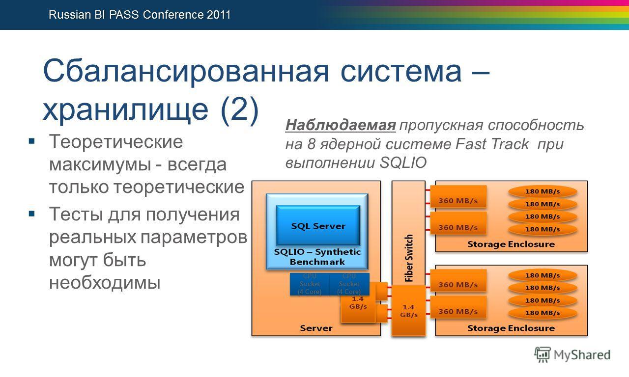 Сбалансированная система – хранилище (2) Теоретические максимумы - всегда только теоретические Тесты для получения реальных параметров могут быть необходимы Наблюдаемая пропускная способность на 8 ядерной системе Fast Track при выполнении SQLIO CPU S