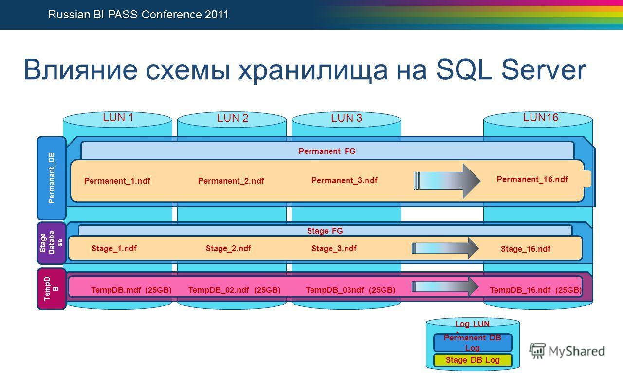 Влияние схемы хранилища на SQL Server LUN16 LUN 2LUN 3 Local Drive 1 Log LUN 1 Permanent DB Log LUN 1 TempD B TempDB.mdf (25GB)TempDB_02.ndf (25GB)TempDB_03ndf (25GB)TempDB_16.ndf (25GB) Permanent FG Permanent_1.ndf Permanant_DB Stage Databa se Stage