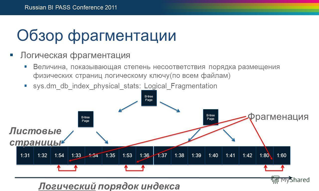 Обзор фрагментации Логическая фрагментация Величина, показывающая степень несоответствия порядка размещения физических страниц логическому ключу(по всем файлам) sys.dm_db_index_physical_stats: Logical_Fragmentation 1:32 B-tree Page 1:31 1:36 1:53 1:3