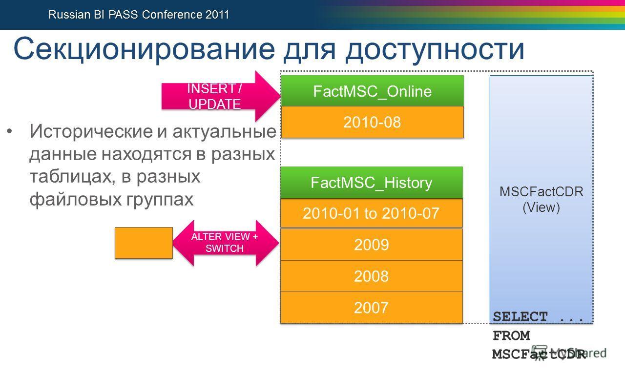 Секционирование для доступности 2010-01 to 2010-07 2009 2008 2007 2010-08 INSERT / UPDATE MSCFactCDR (View) MSCFactCDR (View) SELECT... FROM MSCFactCDR ALTER VIEW + SWITCH ALTER VIEW + SWITCH Исторические и актуальные данные находятся в разных таблиц