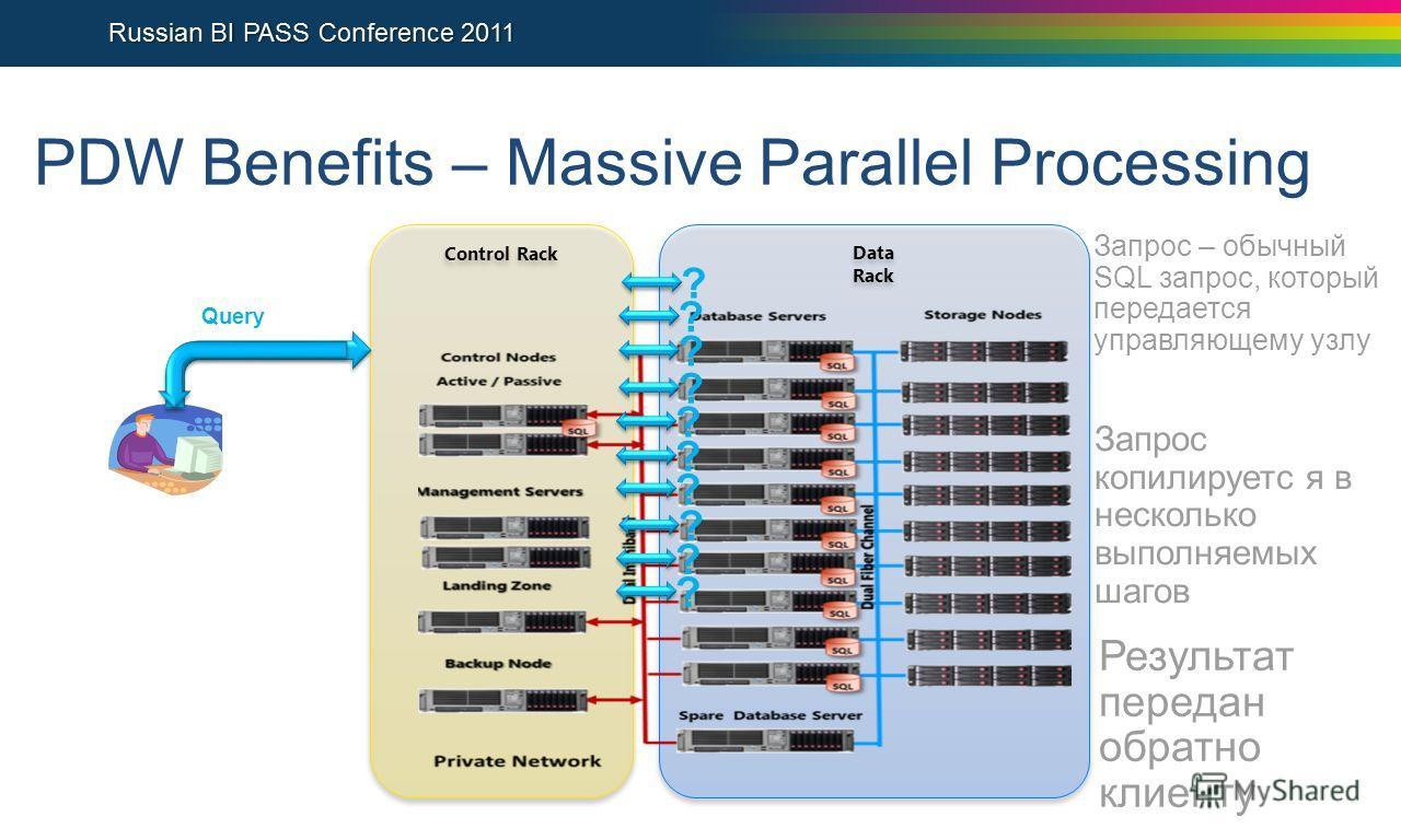 PDW Benefits – Massive Parallel Processing Control Rack Data Rack Query Запрос – обычный SQL запрос, который передается управляющему узлу ? ? ? ? ? ? ? ? ? ? Запрос копилируетс я в несколько выполняемых шагов Результат передан обратно клиенту