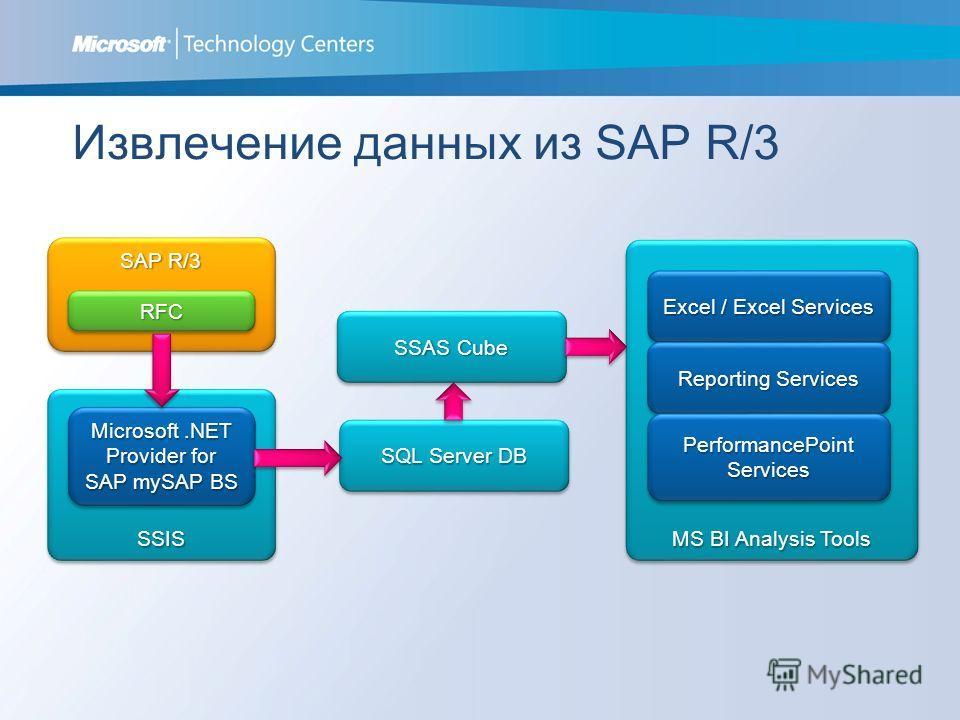 Извлечение данных из SAP R/3 SAP R/3 SSISSSIS Microsoft.NET Provider for SAP mySAP BS SQL Server DB SSAS Cube MS BI Analysis Tools Excel / Excel Services Reporting Services PerformancePoint Services RFCRFC Extract data from SAP R/3