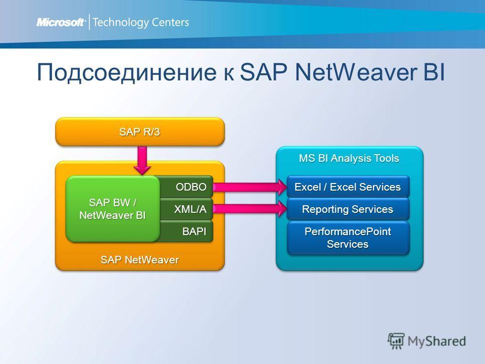 SAP NetWeaver ODBOODBO XML/AXML/A BAPIBAPI Подсоединение к SAP NetWeaver BI SAP BW / NetWeaver BI MS BI Analysis Tools Excel / Excel Services Reporting Services PerformancePoint Services SAP R/3 Connect to SAP NetWeaver BI