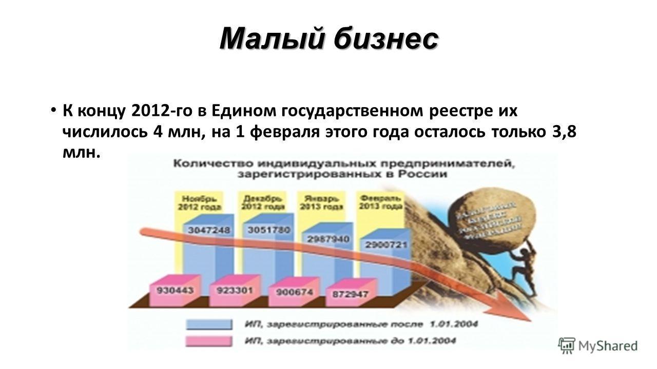Малый бизнес К концу 2012-го в Едином государственном реестре их числилось 4 млн, на 1 февраля этого года осталось только 3,8 млн.