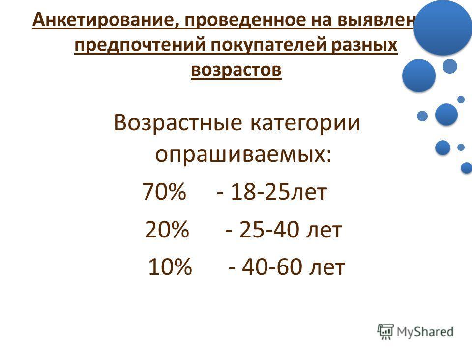 Анкетирование, проведенное на выявление предпочтений покупателей разных возрастов Возрастные категории опрашиваемых: 70% - 18-25лет 20% - 25-40 лет 10% - 40-60 лет