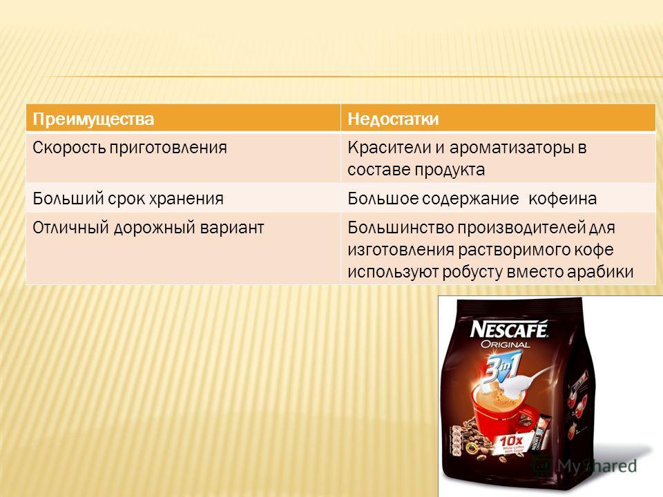 ПреимуществаНедостатки Скорость приготовленияКрасители и ароматизаторы в составе продукта Больший срок храненияБольшое содержание кофеина Отличный дорожный вариантБольшинство производителей для изготовления растворимого кофе используют робусту вместо