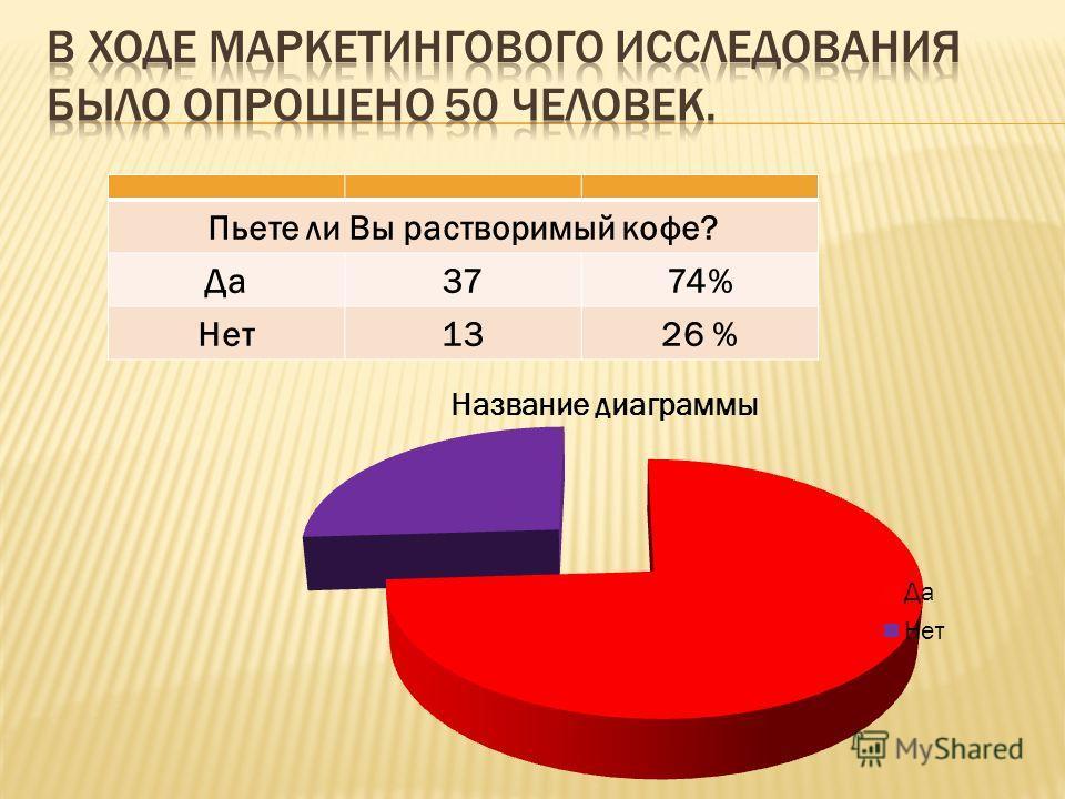 Пьете ли Вы растворимый кофе? Да3774% Нет1326 %