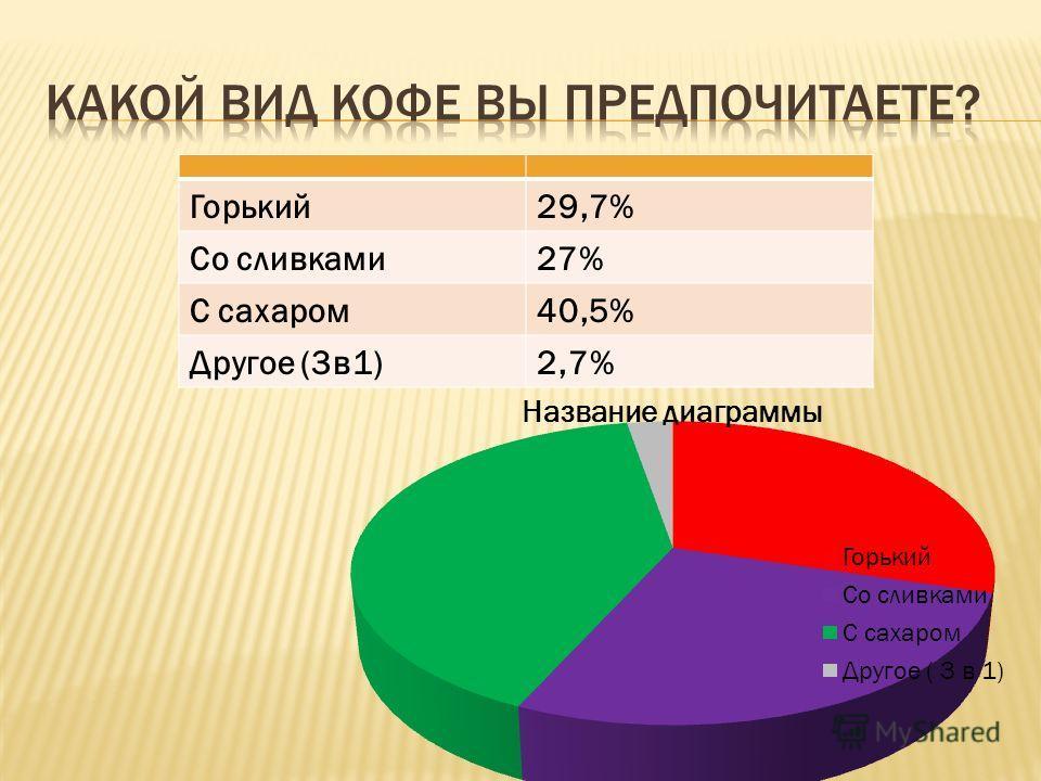 Горький29,7% Со сливками27% С сахаром40,5% Другое (3в1)2,7%