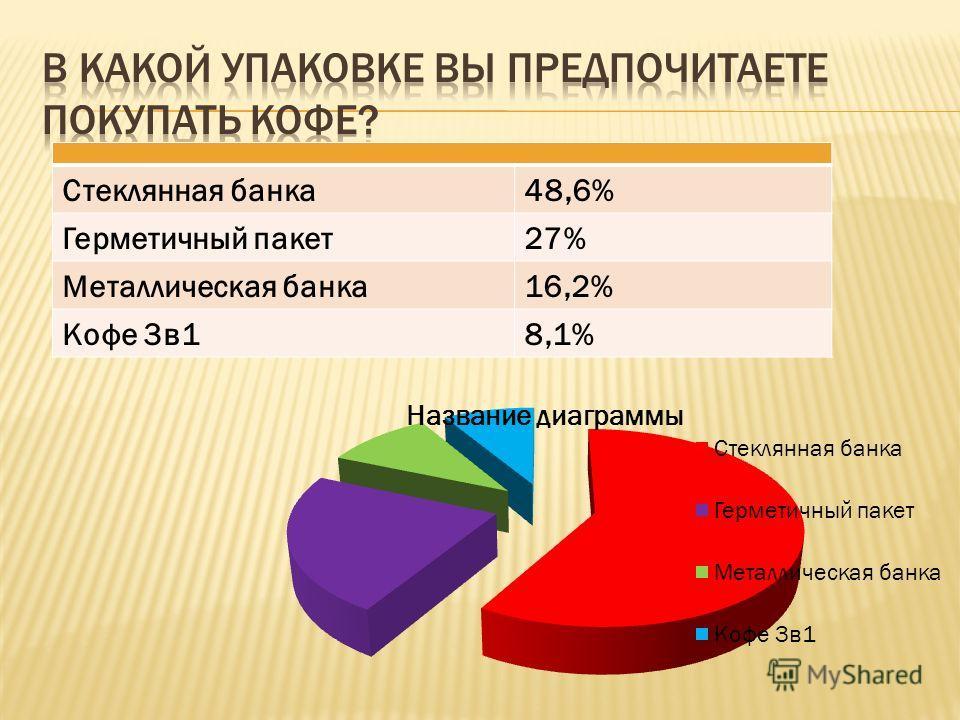 Стеклянная банка48,6% Герметичный пакет27% Металлическая банка16,2% Кофе 3в18,1%