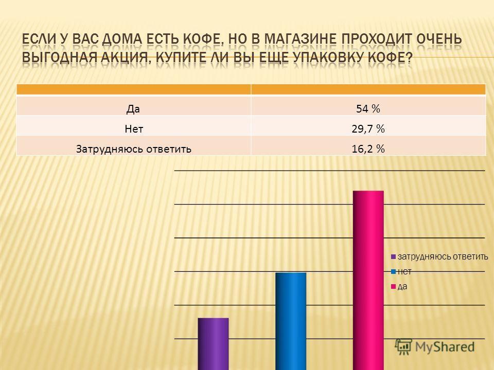 Да54 % Нет29,7 % Затрудняюсь ответить16,2 %