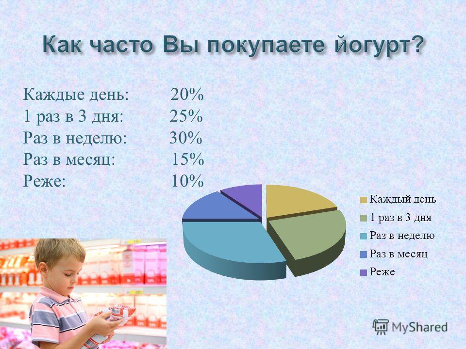 Каждые день : 20% 1 раз в 3 дня : 25% Раз в неделю : 30% Раз в месяц : 15% Реже : 10%