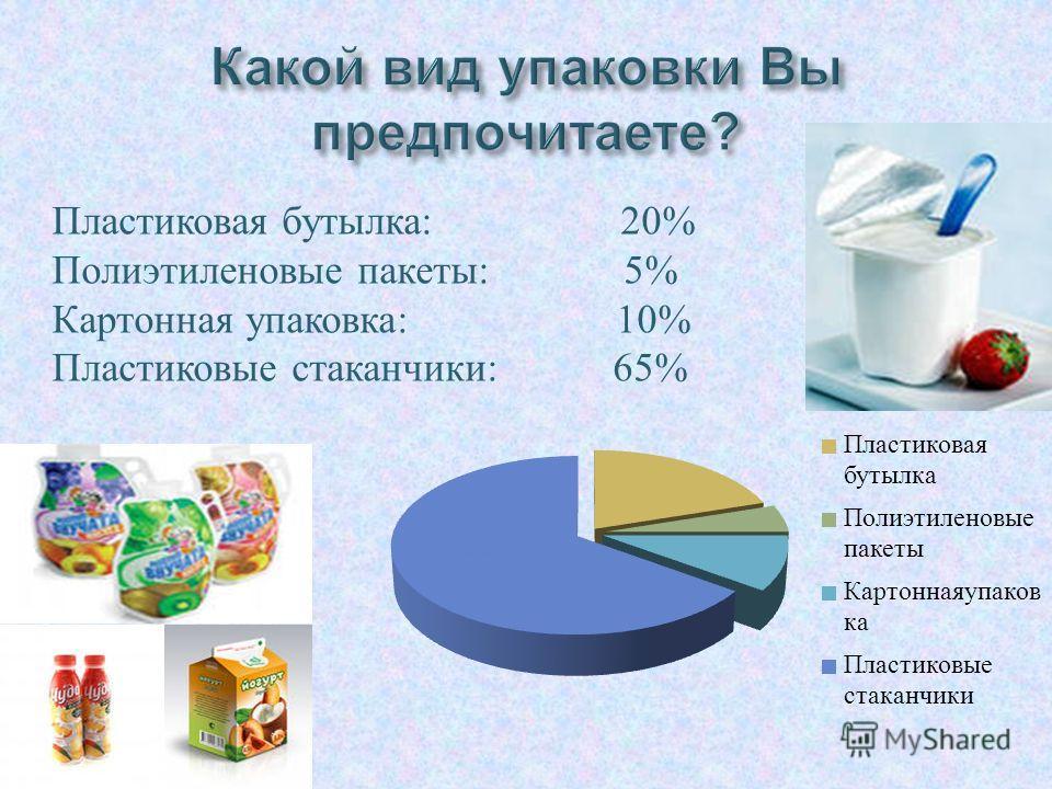 Пластиковая бутылка : 20% Полиэтиленовые пакеты : 5% Картонная упаковка : 10% Пластиковые стаканчики : 65%