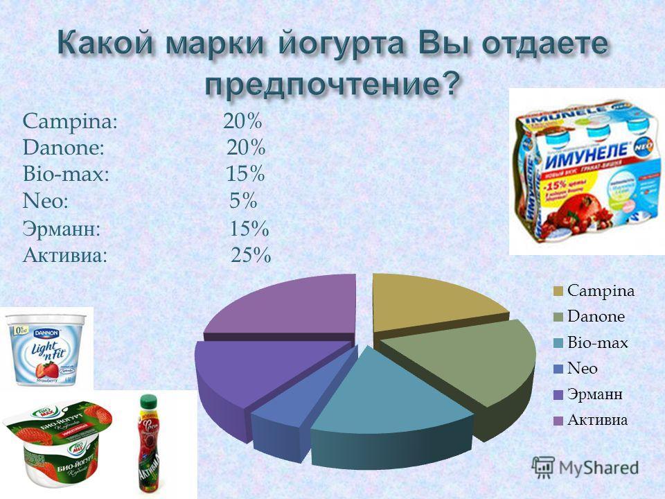 Campina: 20% Danone: 20% Bio-max: 15% Neo: 5% Эрманн : 15% Активиа : 25%
