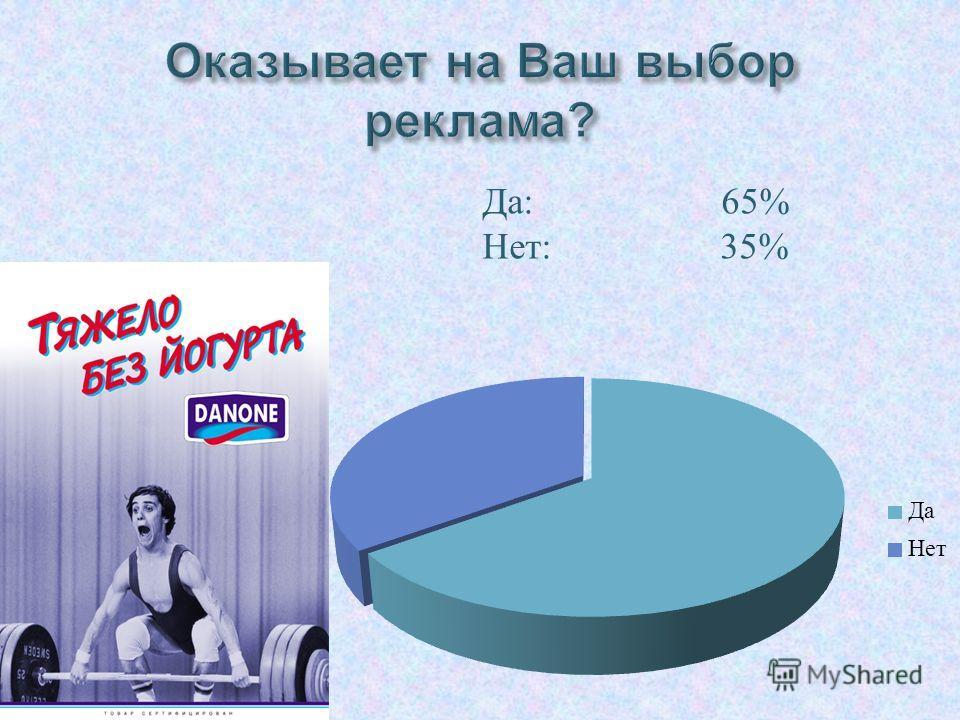 Да : 65% Нет : 35%